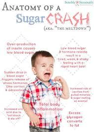 Sugar Crash!
